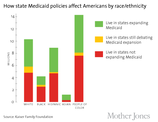 medicaid%20expansion%20race last graph